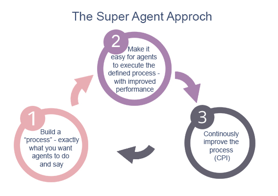 Outsource Super-Agent Services - Outsource2india
