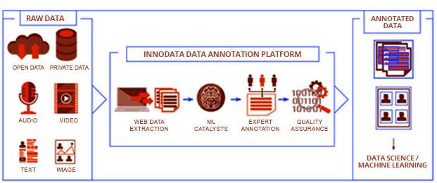 Our Efficient Data Annotation Process