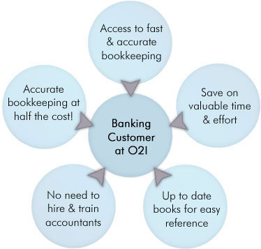 Why should your bank outsource bookkeeping?