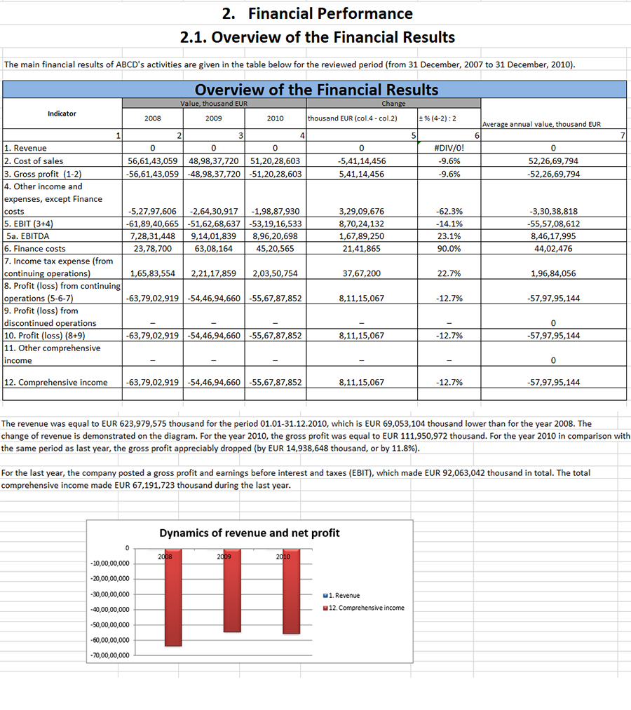 2.1 Overview of the fin Results
