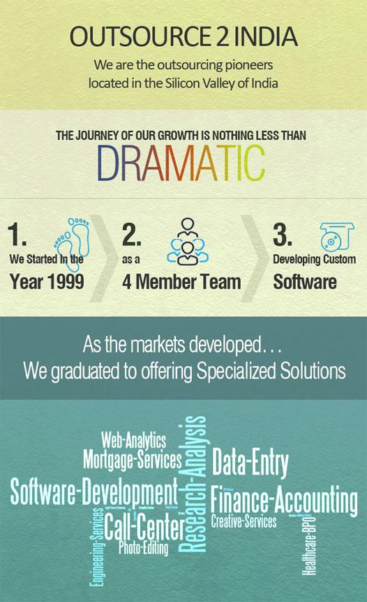 O2I Infographic