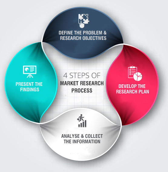 Primary data in marketing research