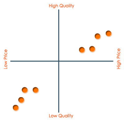 Perceptual map of the ideal market to launch your product