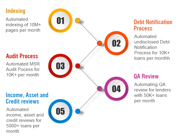 MSuite Implementation Infographic