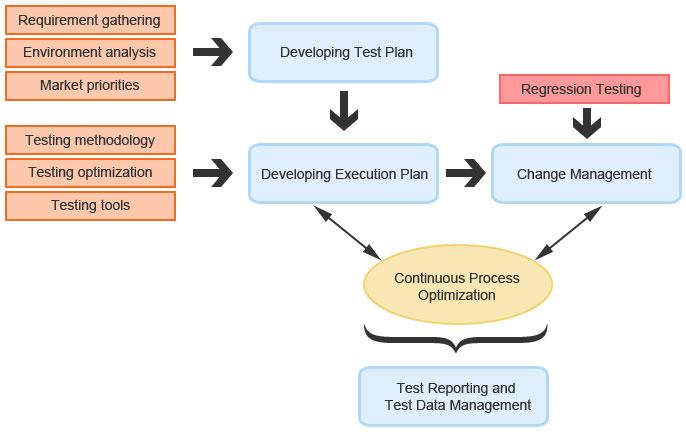 O2I's SAP Testing Approach