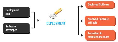 Deployment & Acceptance
