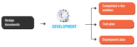 Development, Integration and Testing