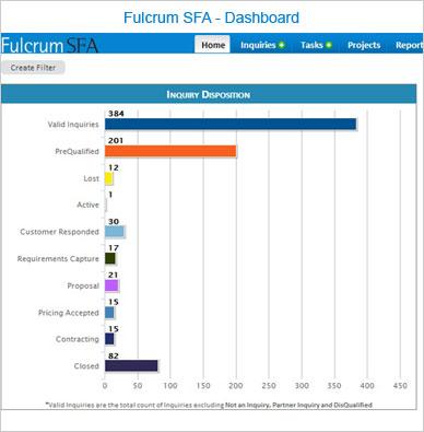 Fulcrum SFA Dashboard