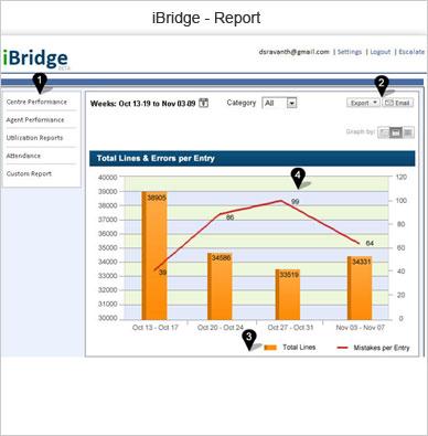 iBridge reports