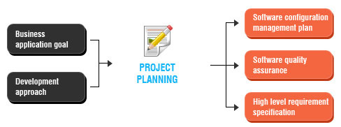Project Acquisition and Planning