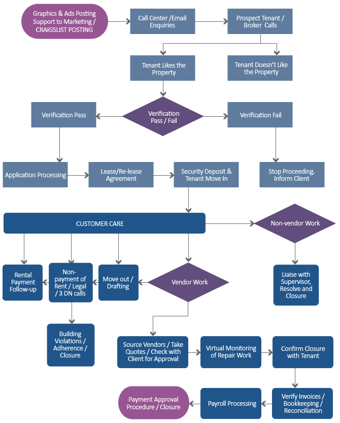 property management process workflow