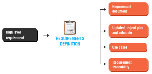 Requirement Definition