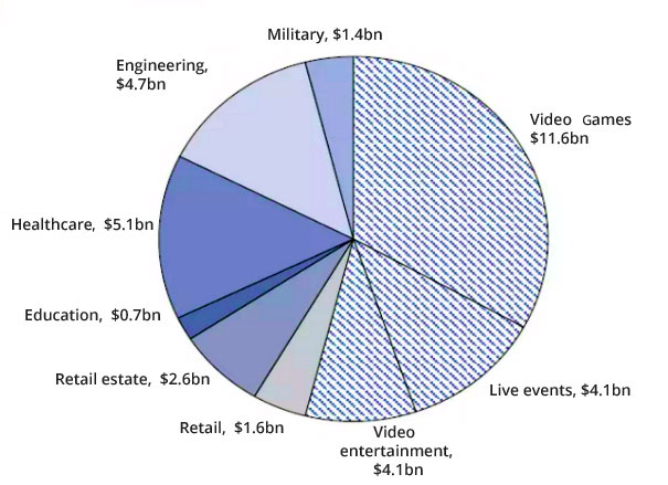 VR Investment Estimate across Different Industries