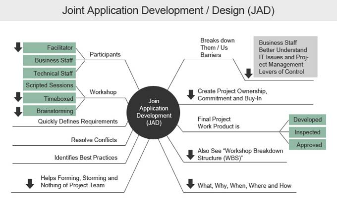 Joint Application Development Methodology