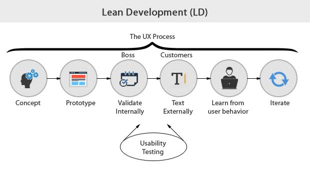 Lean Development Methodology