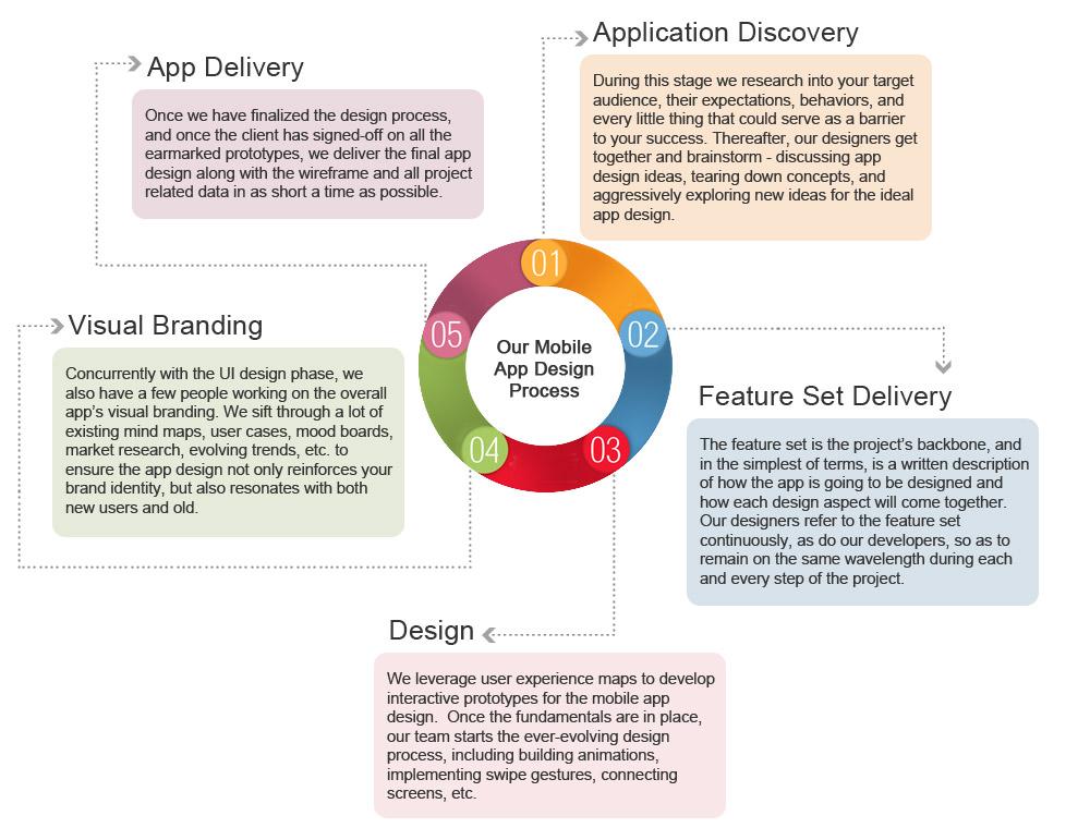 mobile app design development