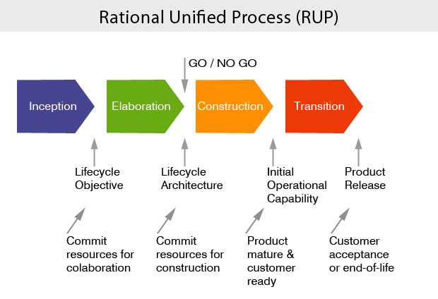 rup 1 project The review also aligns the rup life cycle with the project management lifecycle   exhibit 1 summarizes the project deliverables and key success criteria for.