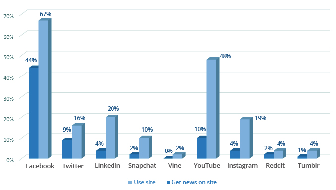 Social Media News Use Distribution