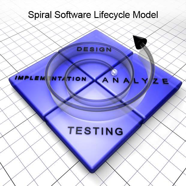 Spiral Methodology